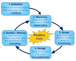 pictures How to Do Appreciative Inquiry Team Building